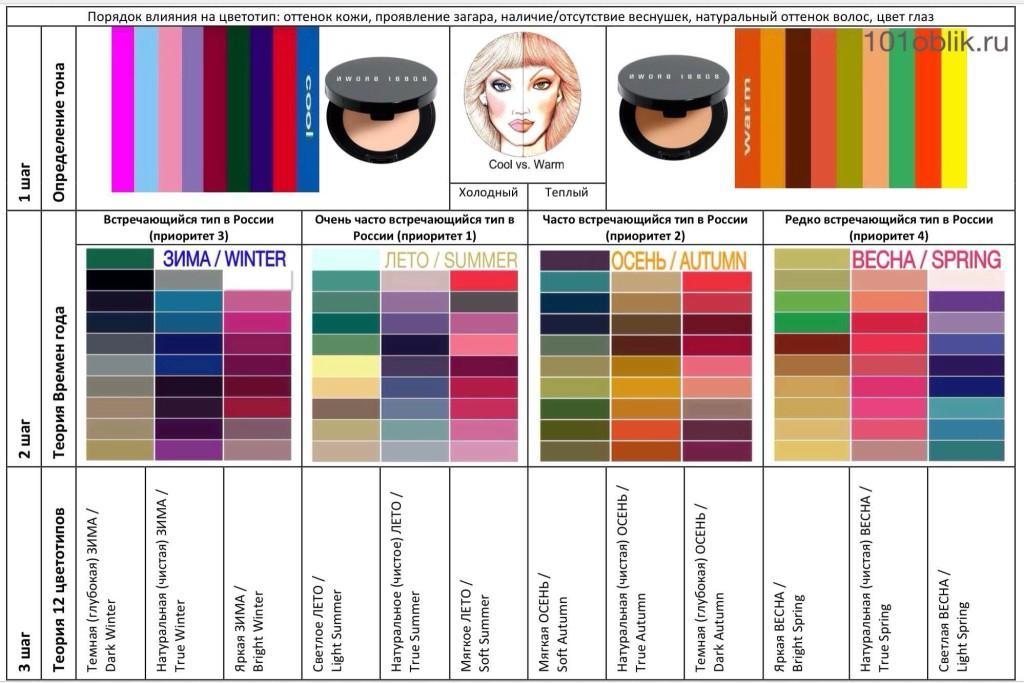 подробный тест на цветотип с картинками скачайте