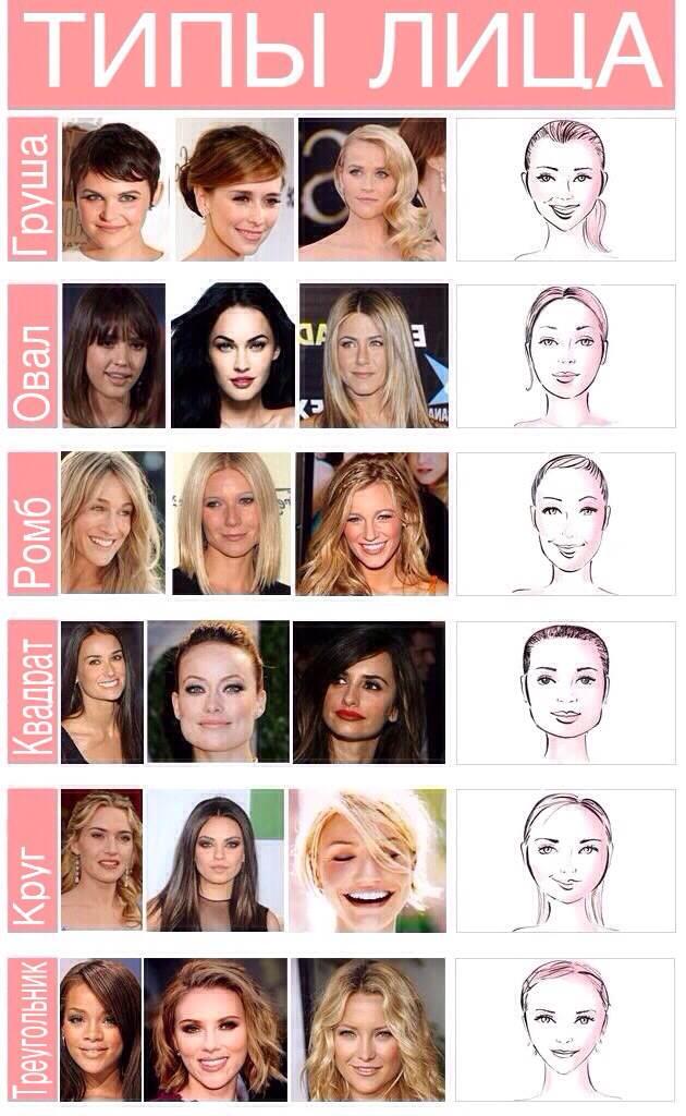 Типы лица женщин